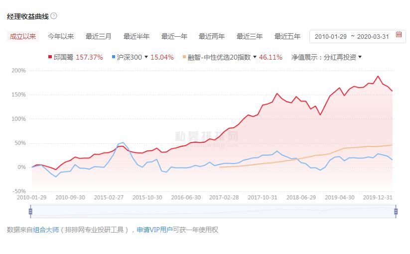 邱国鹭的产品收益曲线