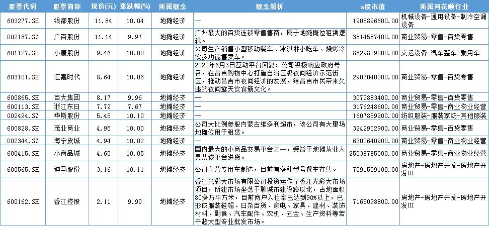 最新地摊经济概念股大全1
