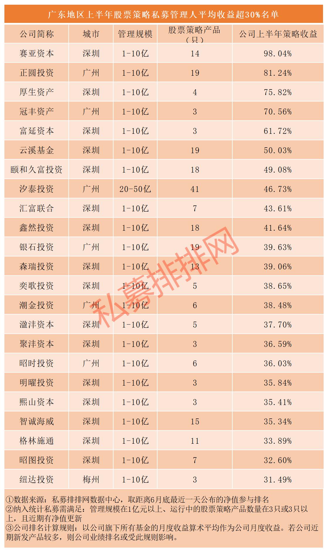 3-私募官微排行榜.png