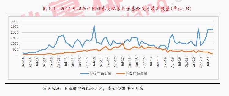 2020年三季度中国私募证券投资基金行业研究报告pdf下载