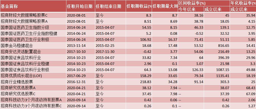 贾成东管理的基金产品大全