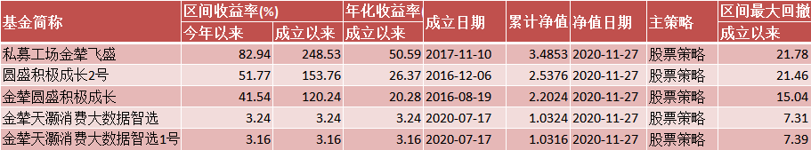上海金辇投资私募产品收益