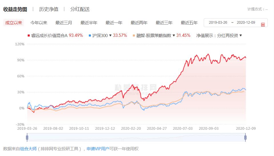 睿远成长价值混合基金007119收益曲线