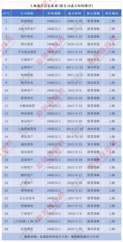 上海百亿私募有哪些?上海百亿私募机构最新名单大全