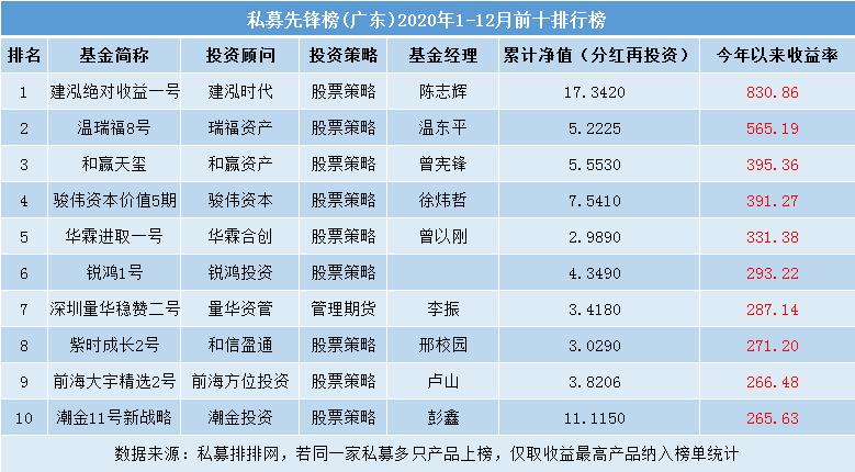 2020年广东业绩最好的私募基金排行榜 一年翻8倍!