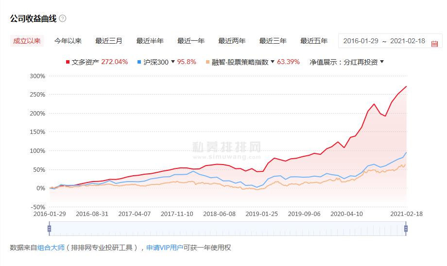 文多资产怎么样?上海文多资产私募公司简介