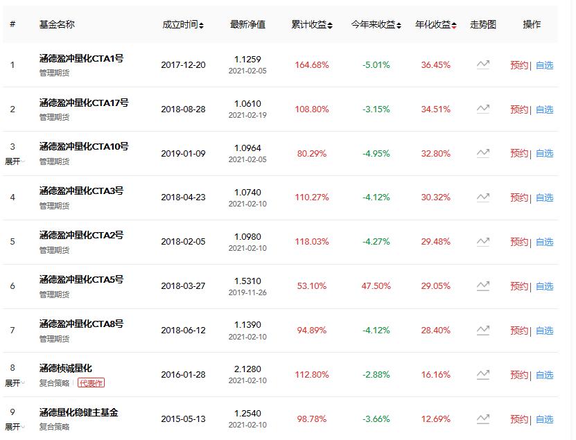 北京涵德投资管理有限公司怎么样?
