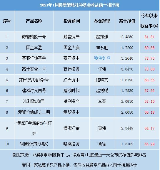 私募基金排名前十强-2021年1月股票策略对冲基金收益前十排行榜