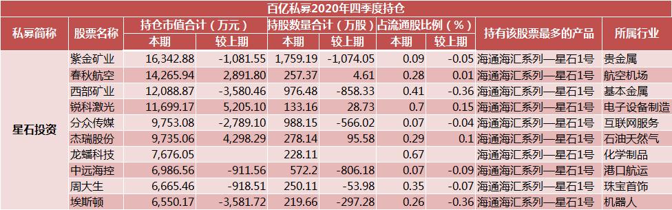 星石投资2020四季度持仓股大全-星石投资持股最新明细