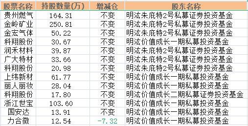 明汯私募最新持仓