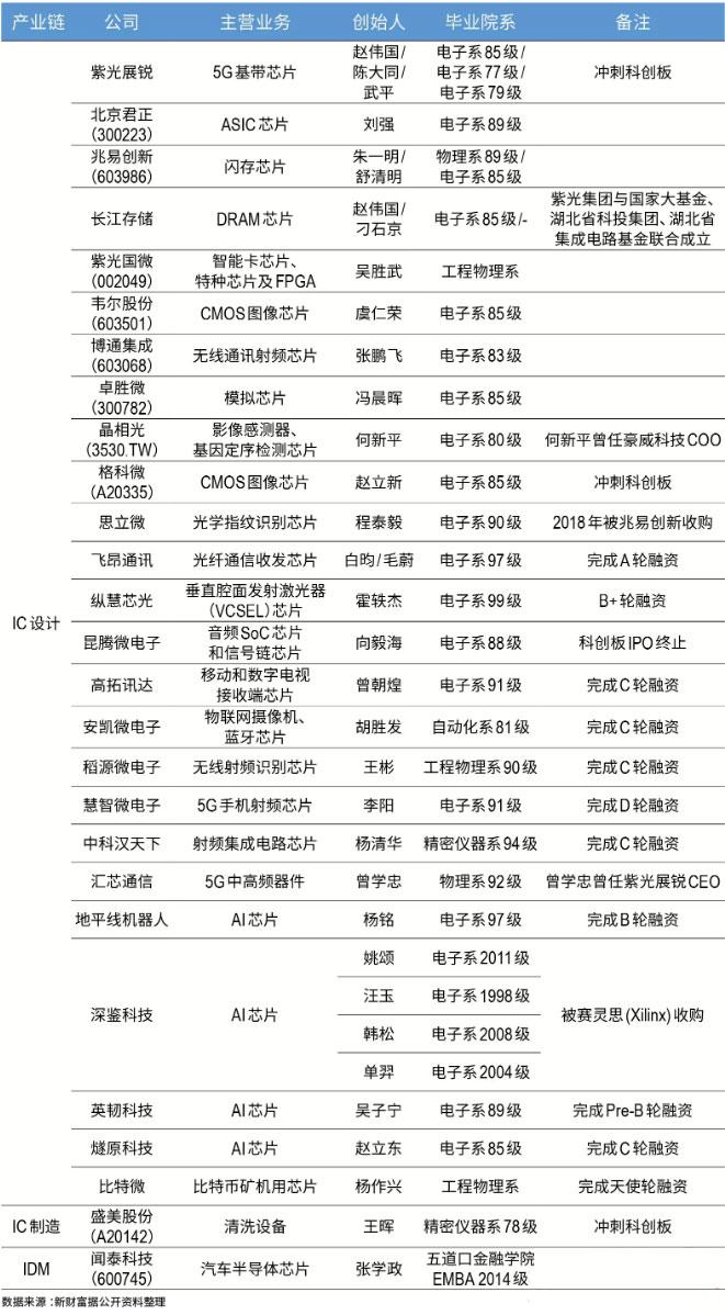 清华系芯片公司