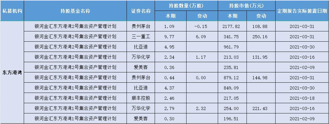 但斌东方港湾基金重仓股票