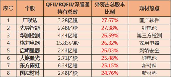 外资重仓股票名单2021