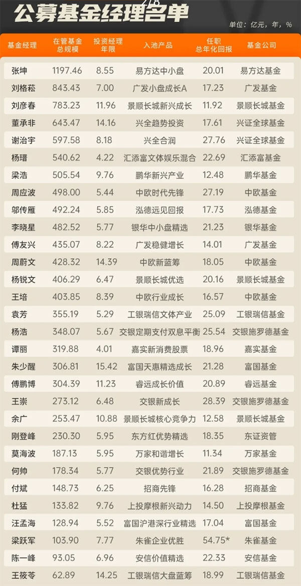 2021年基金经理排名前30名单