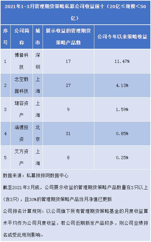 期货私募基金公司排名(20亿≤规模<50亿)