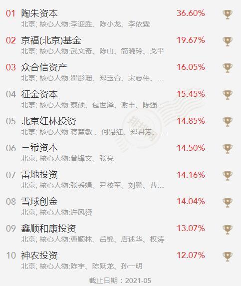 5月北京私募基金公司排行榜.jpg