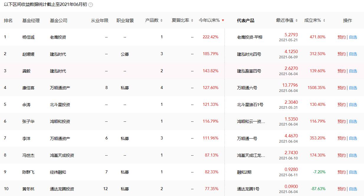 2021年最新深圳股票策略私募基金经理排行榜前十名