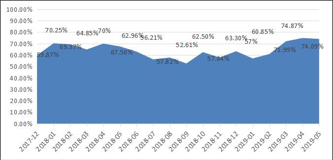 融智-中国对冲基金经理A股信心指数月度报告(2019-05)621.png