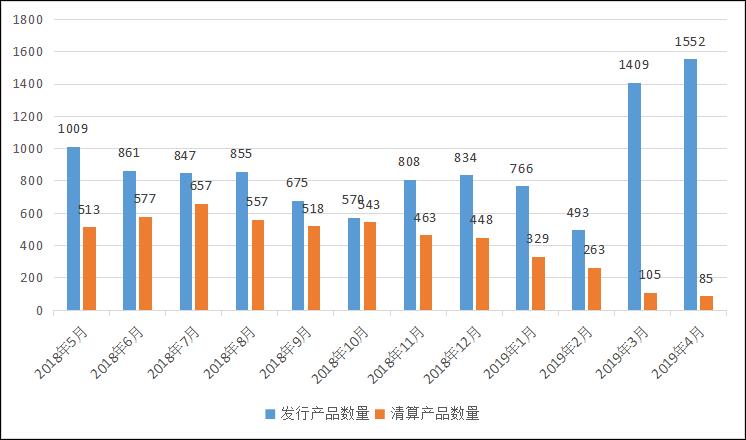 私募排排网-中国私募证券投资基金行业报告(2019年4月报)1082.png