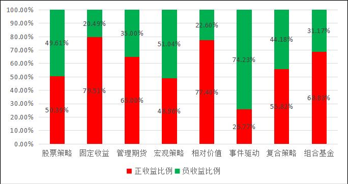 私募排排网-中国私募证券投资基金行业报告(2019年4月报)2524.png